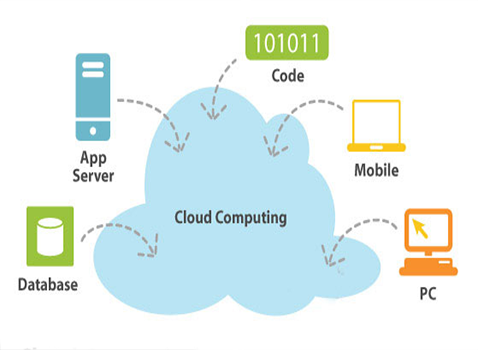 cloud computing defined essay Cloud computing is the concept, according to which the programs run and produce results in the window of a standard web browser on your pc  cloud computing essay.